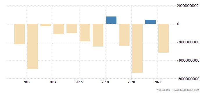 united states portfolio investment excluding lcfar bop us dollar wb data