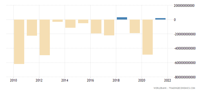 united states portfolio investment excluding lcfar bop us dollar wb data
