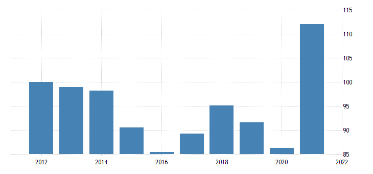united states price index for exports of goods industrial supplies and materials nondurable goods nondurable goods excluding petroleum and products fed data