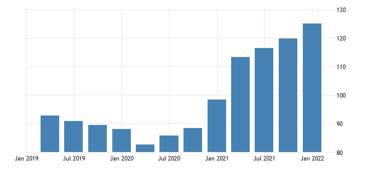 united states price index for exports of goods industrial supplies and materials nondurable goods nondurable goods excluding petroleum and products index 2009 100 fed data