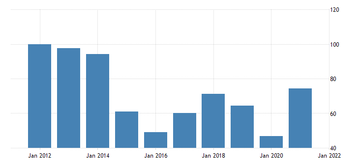 united states price index for exports of goods industrial supplies and materials nondurable goods petroleum and products fed data