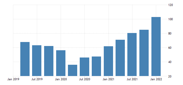 united states price index for exports of goods industrial supplies and materials nondurable goods petroleum and products index 2009 100 fed data