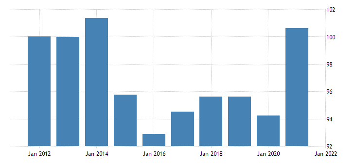 united states price index for exports of services transport fed data