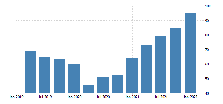 united states price index for imports of goods industrial supplies and materials nondurable goods index 2009 100 fed data