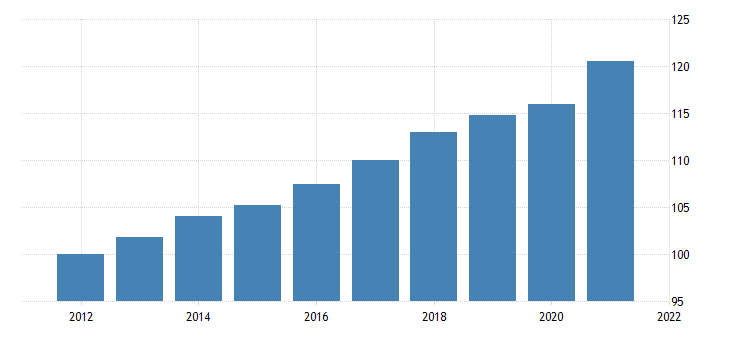 united states price index for imports of services other business services fed data