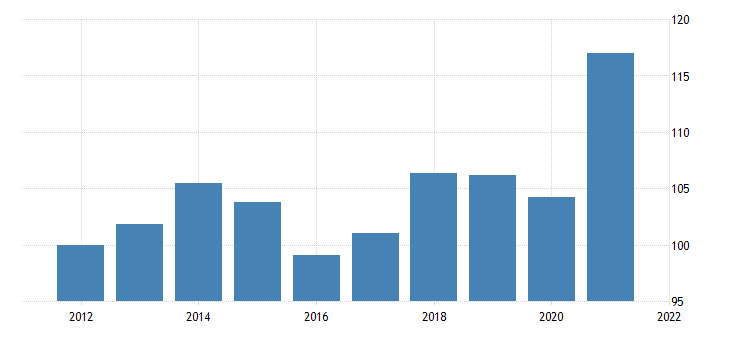united states price index for imports of services transport fed data