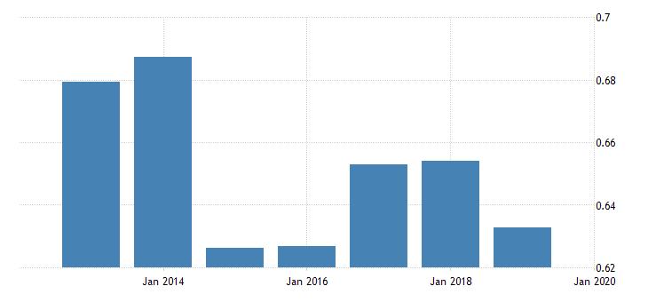 united states price level of exports for burkina faso fed data