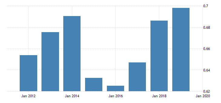 united states price level of exports for dominican republic fed data