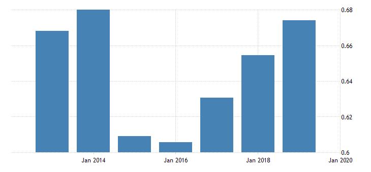 united states price level of exports for republic of moldova fed data