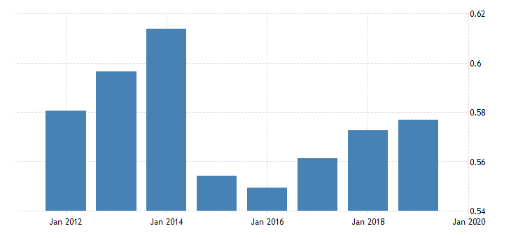 united states price level of exports for russian federation fed data
