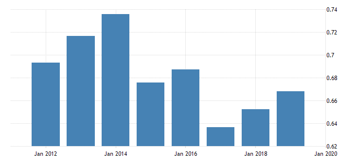 united states price level of exports for saint kitts and nevis fed data