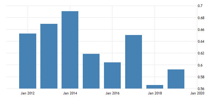 united states price level of exports for saint lucia fed data