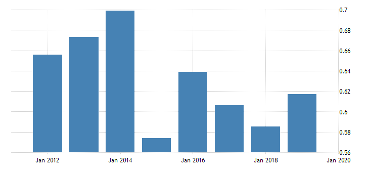 united states price level of exports for saint vincent and the grenadines fed data
