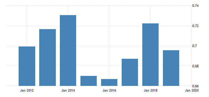 united states price level of exports for slovakia fed data