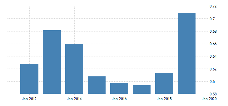 united states price level of exports for syrian arab republic fed data