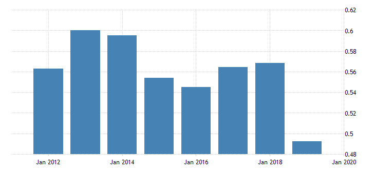 united states price level of exports for trinidad and tobago fed data