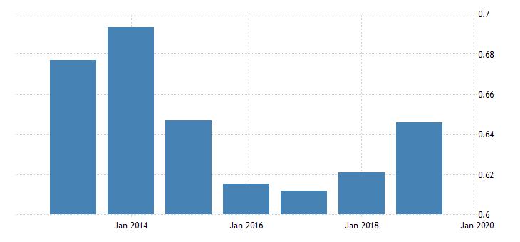 united states price level of imports for bolivarian republic of venezuela fed data