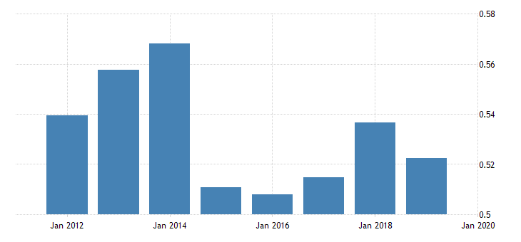 united states price level of imports for bosnia and herzegovina fed data