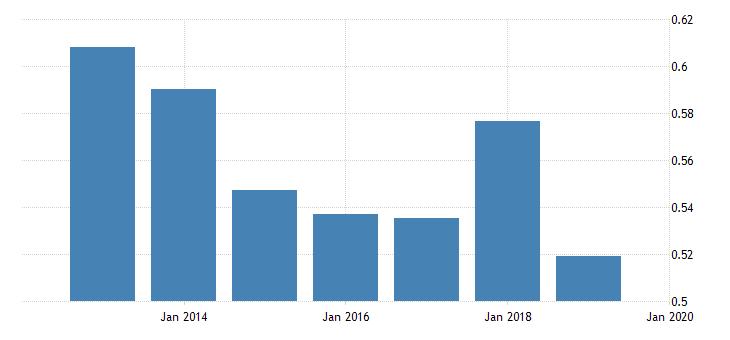 united states price level of imports for burkina faso fed data