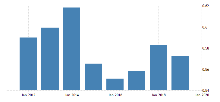 united states price level of imports for cote divoire fed data