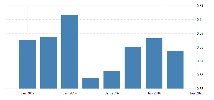 united states price level of imports for dominican republic fed data