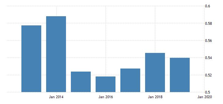 united states price level of imports for georgia fed data