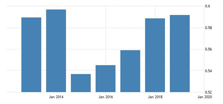 united states price level of imports for republic of moldova fed data