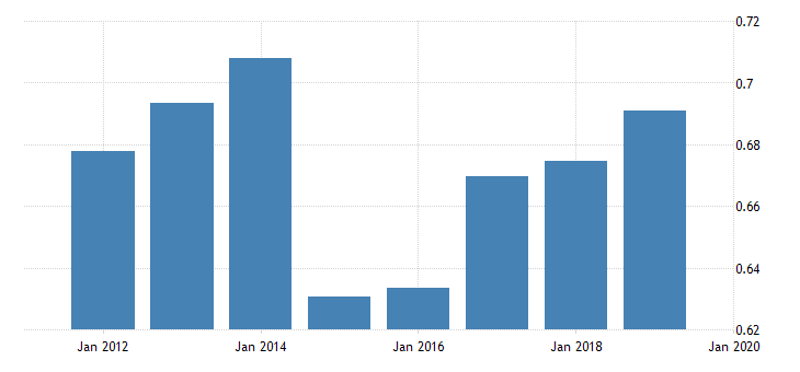 united states price level of imports for russian federation fed data
