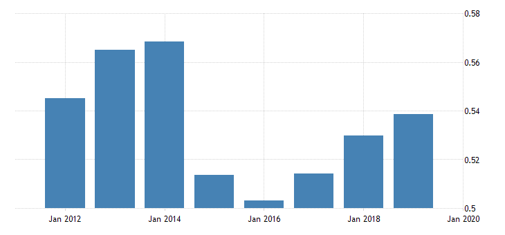 united states price level of imports for saint kitts and nevis fed data