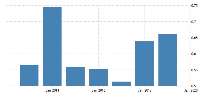 united states price level of imports for saint lucia fed data