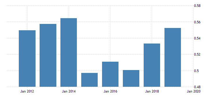 united states price level of imports for saint vincent and the grenadines fed data