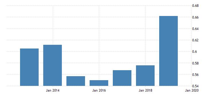 united states price level of imports for syrian arab republic fed data