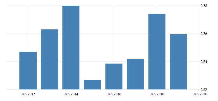 united states price level of imports for the former yugoslav republic of macedonia fed data