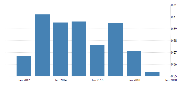 united states price level of imports for trinidad and tobago fed data