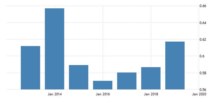 united states price level of imports for united republic of tanzania fed data