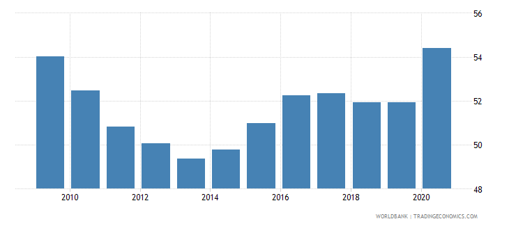 united states private credit by deposit money banks to gdp percent wb data