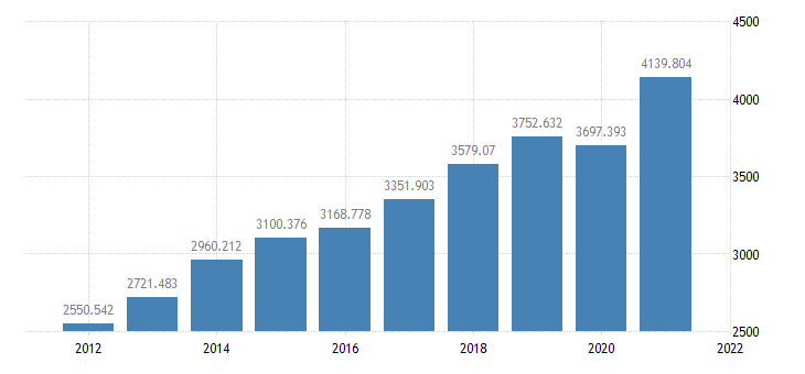 united states private fixed investment bil of $ a na fed data
