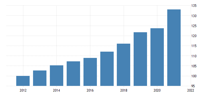 united states private fixed investment in structures nonresidential commercial and health care food and beverage establishments chain type price index fed data