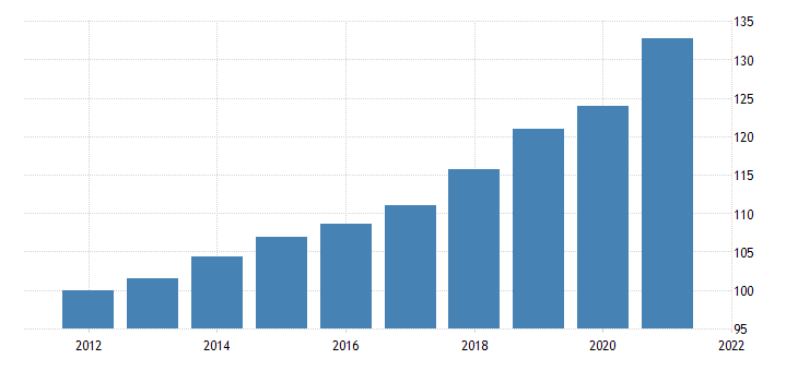 united states private fixed investment in structures nonresidential commercial and health care office chain type price index fed data