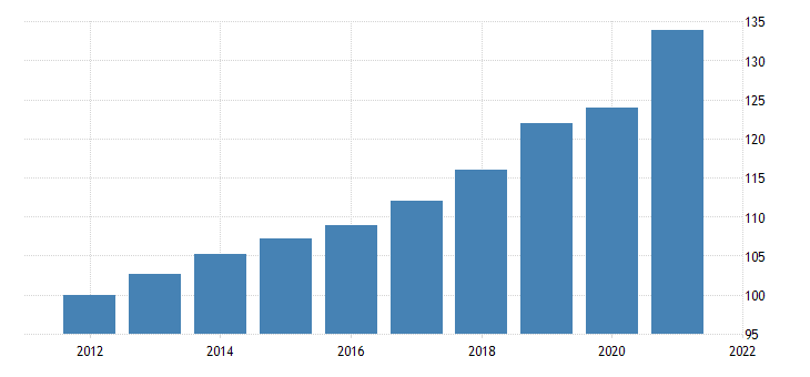 united states private fixed investment in structures nonresidential commercial and health care other commercial chain type price index fed data