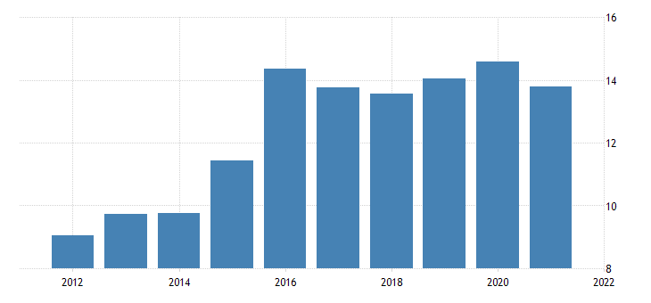 united states private fixed investment in structures nonresidential commercial and health care other commercial fed data