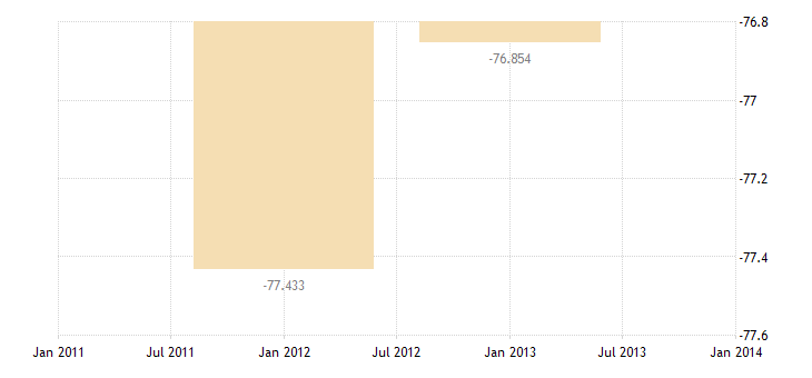 united states private remittances and other transfers bil of $ a na fed data