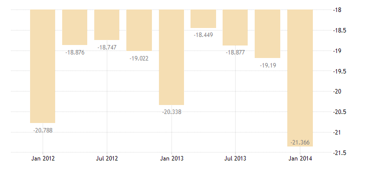 united states private remittances and other transfers bil of $ q nsa fed data