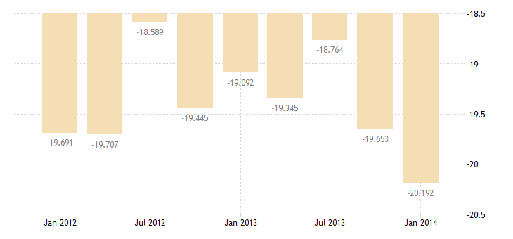 united states private remittances and other transfers bil of $ q sa fed data
