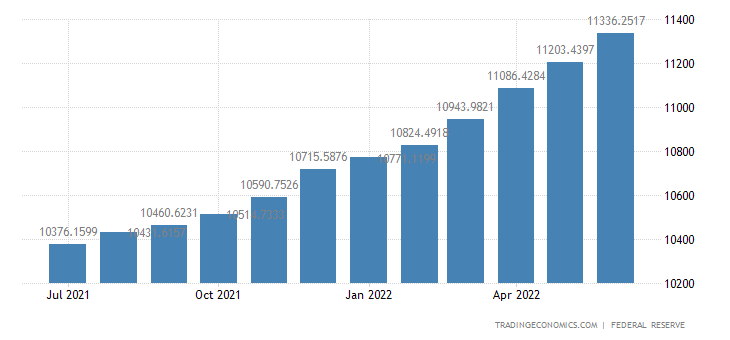 United States Loans and Leases in Bank Credit