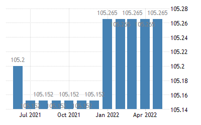United States Producer Price Index By Industry Home Health Care Services Private Insurance Patients 2014 2021 Data