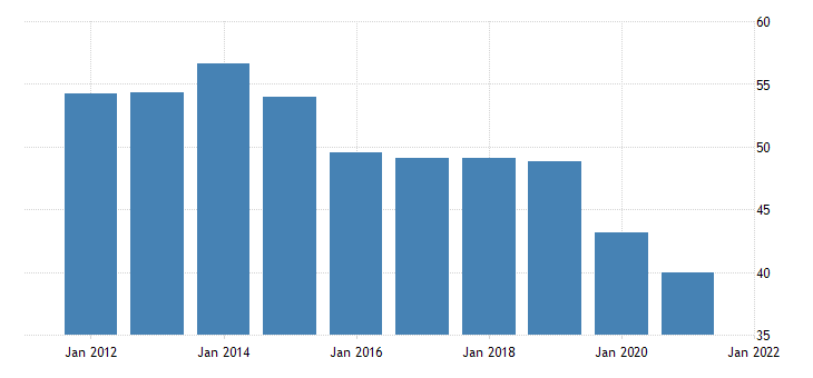 united states production or nonsupervisory employees manufacturing durable goods in louisiana fed data