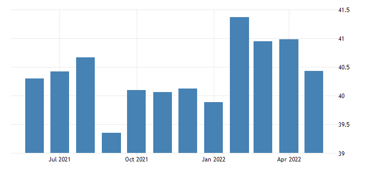 united states production or nonsupervisory employees manufacturing durable goods in louisiana thous of persons fed data