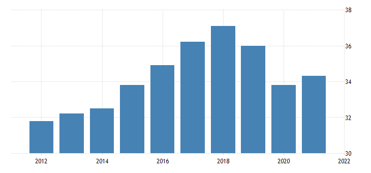 united states production or nonsupervisory employees manufacturing durable goods in new hampshire thous of persons fed data
