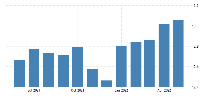 united states production or nonsupervisory employees manufacturing durable goods in vermont thous of persons sa fed data